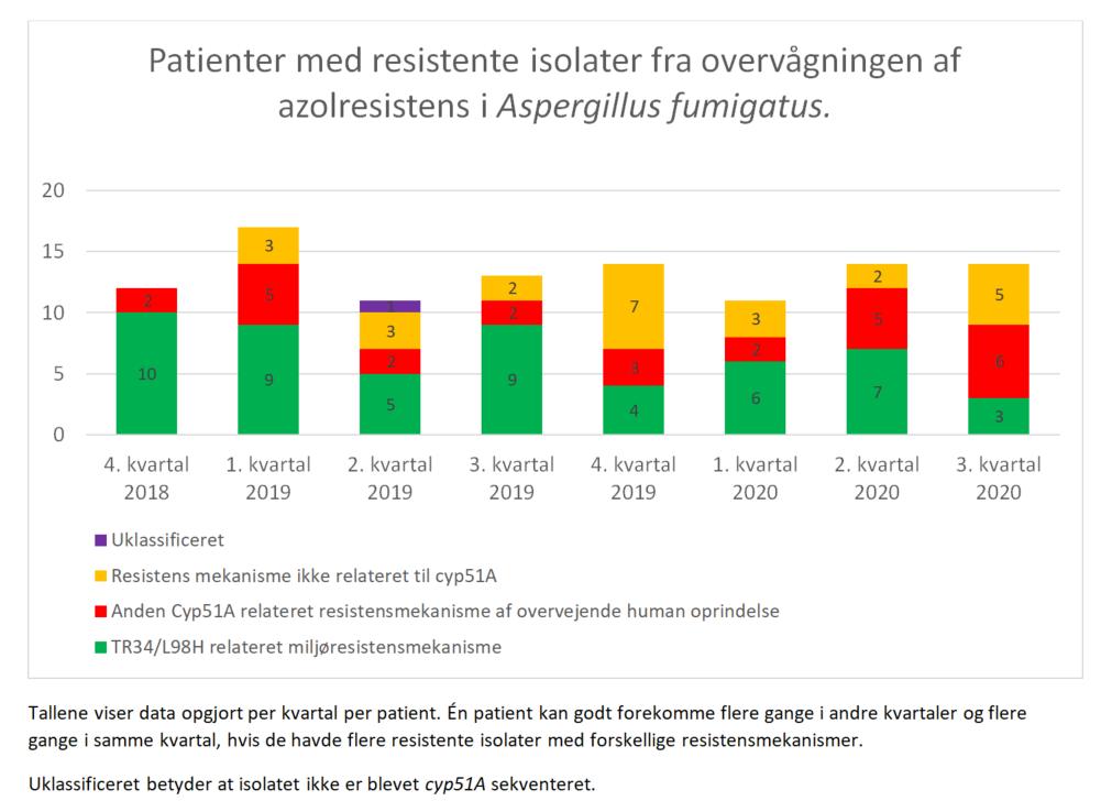 Patienter med resistente isolater fra overvågningen af azolresistens i Aspergillus fumigatus
