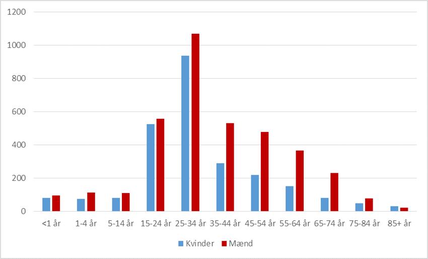 husdyr MRSA gender diagram
